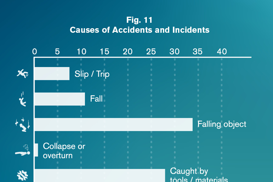 Irata WASA 2018 - Causes of Accidents and Incidents - Falling Objects