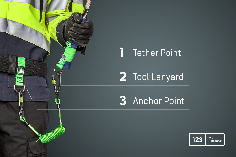 NLG Tool Tethering System for securing tools at height with tool lanyards and tethers